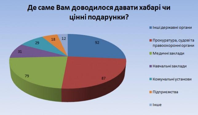 коррупция Мукачево